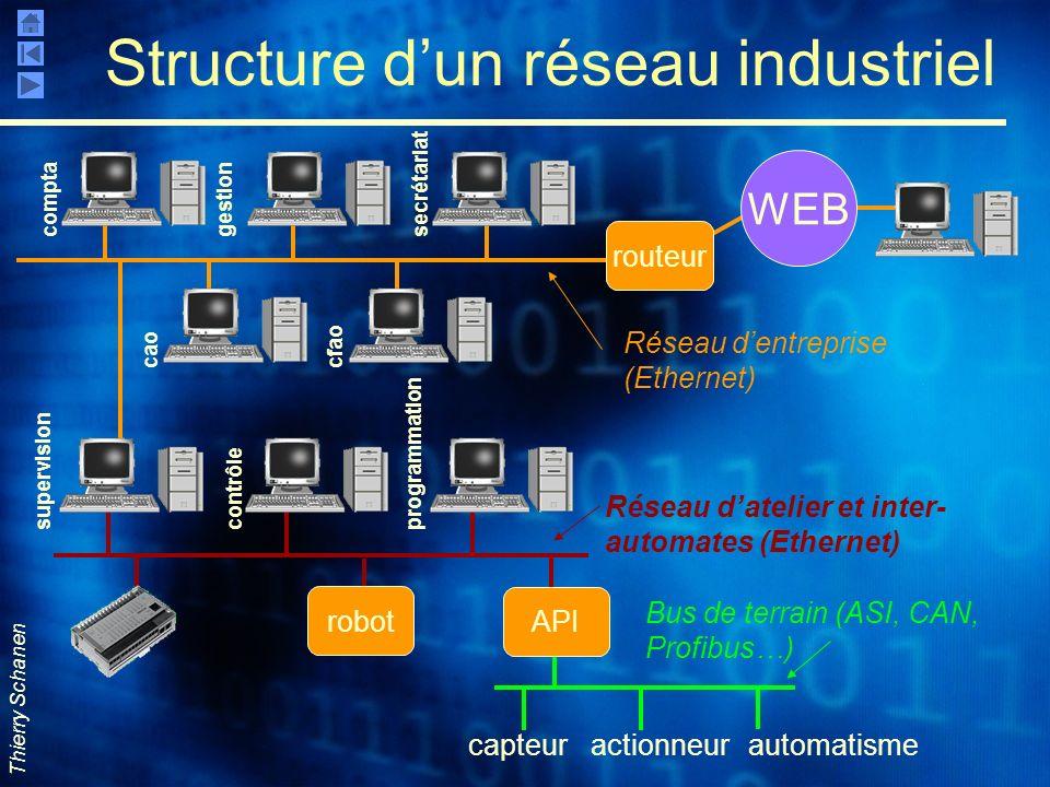 Thierry Schanen capteuractionneurautomatisme Structure dun réseau industriel routeur robot API WEB Réseau dentreprise (Ethernet) Bus de terrain (ASI,