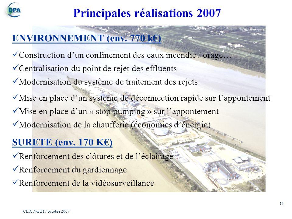 14 CLIC Nord 17 octobre 2007 ENVIRONNEMENT (env. 770 k) Construction dun confinement des eaux incendie / orage… Centralisation du point de rejet des e