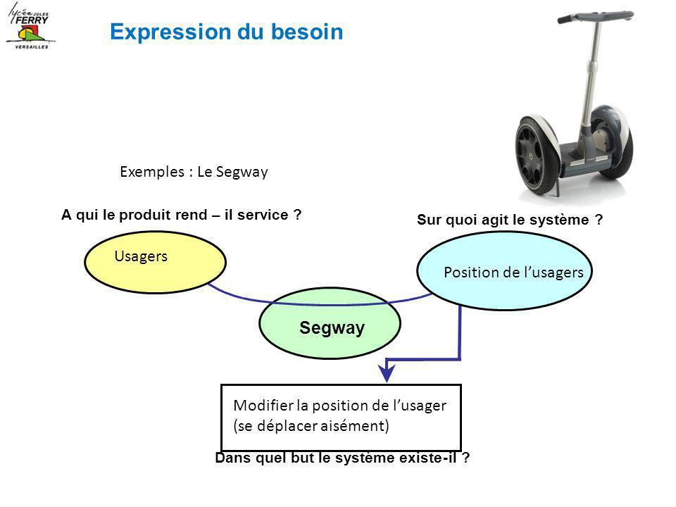 Exemples : Le Segway A qui le produit rend – il service ? Sur quoi agit le système ? Segway Dans quel but le système existe-il ? Usagers Position de l