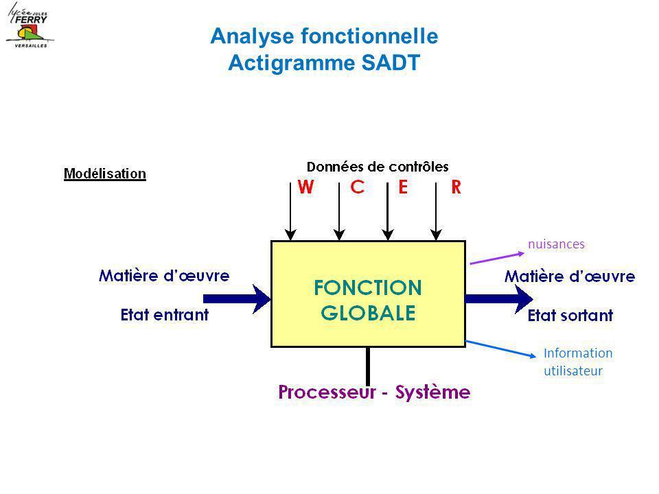 Information utilisateur nuisances Analyse fonctionnelle Actigramme SADT