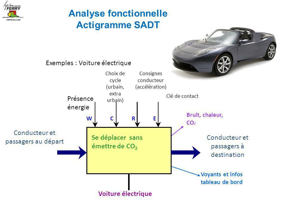 Exemples : Voiture électrique Se déplacer sans émettre de CO 2 Conducteur et passagers au départ Conducteur et passagers à destination Voiture électri