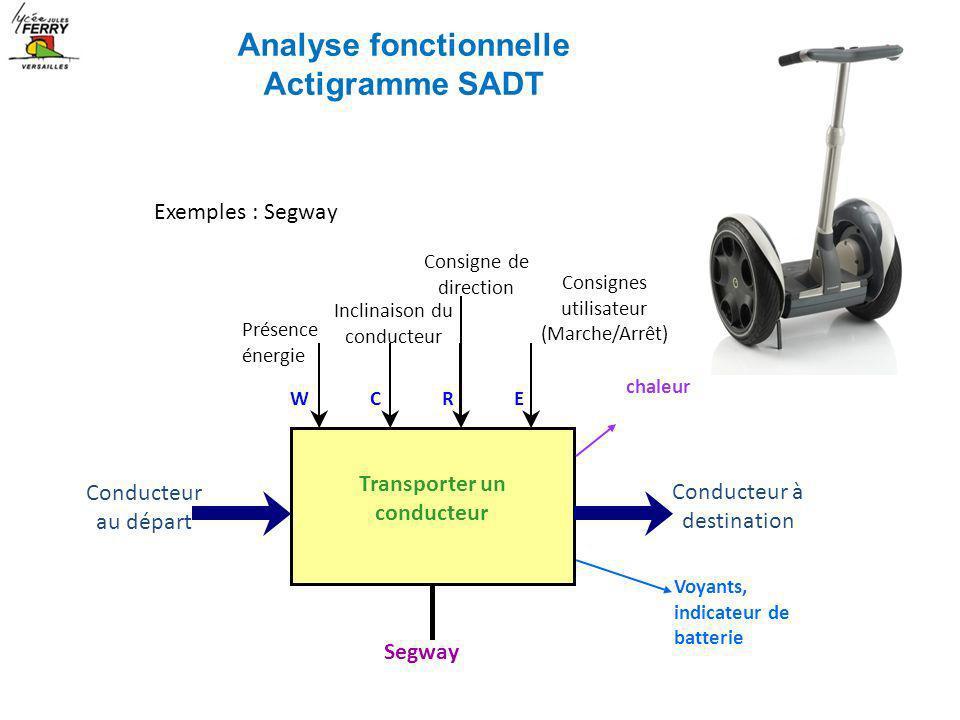 Exemples : Segway Transporter un conducteur Conducteur au départ Conducteur à destination Segway WCRE Présence énergie Inclinaison du conducteur Consi