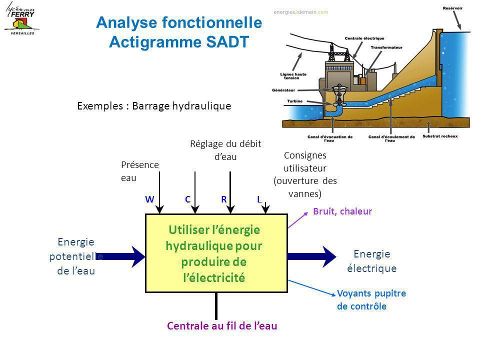 Exemples : Barrage hydraulique Utiliser lénergie hydraulique pour produire de lélectricité Energie potentielle de leau Energie électrique Centrale au