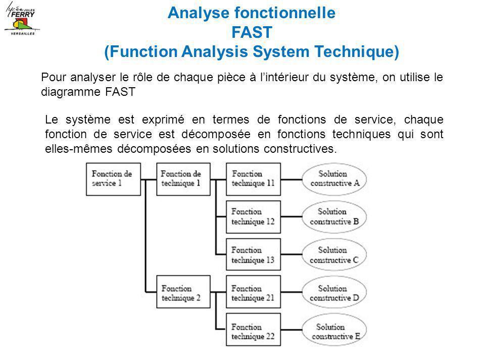 Pour analyser le rôle de chaque pièce à lintérieur du système, on utilise le diagramme FAST Le système est exprimé en termes de fonctions de service,