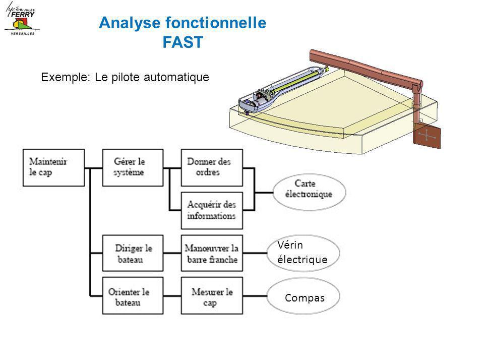 Exemple: Le pilote automatique Vérin électrique Compas Analyse fonctionnelle FAST
