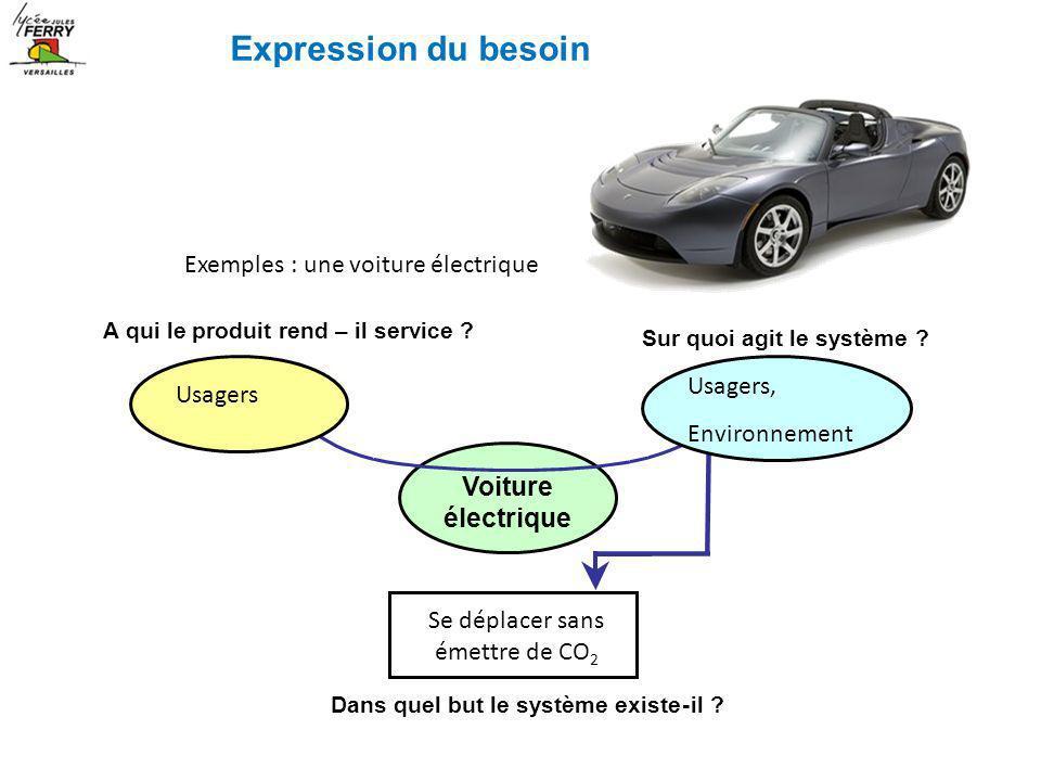 Exemples : une voiture électrique A qui le produit rend – il service ? Sur quoi agit le système ? Voiture électrique Dans quel but le système existe-i