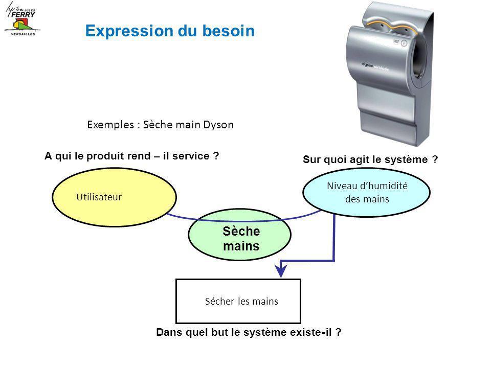 Exemples : Sèche main Dyson A qui le produit rend – il service ? Sur quoi agit le système ? Sèche mains Dans quel but le système existe-il ? Utilisate