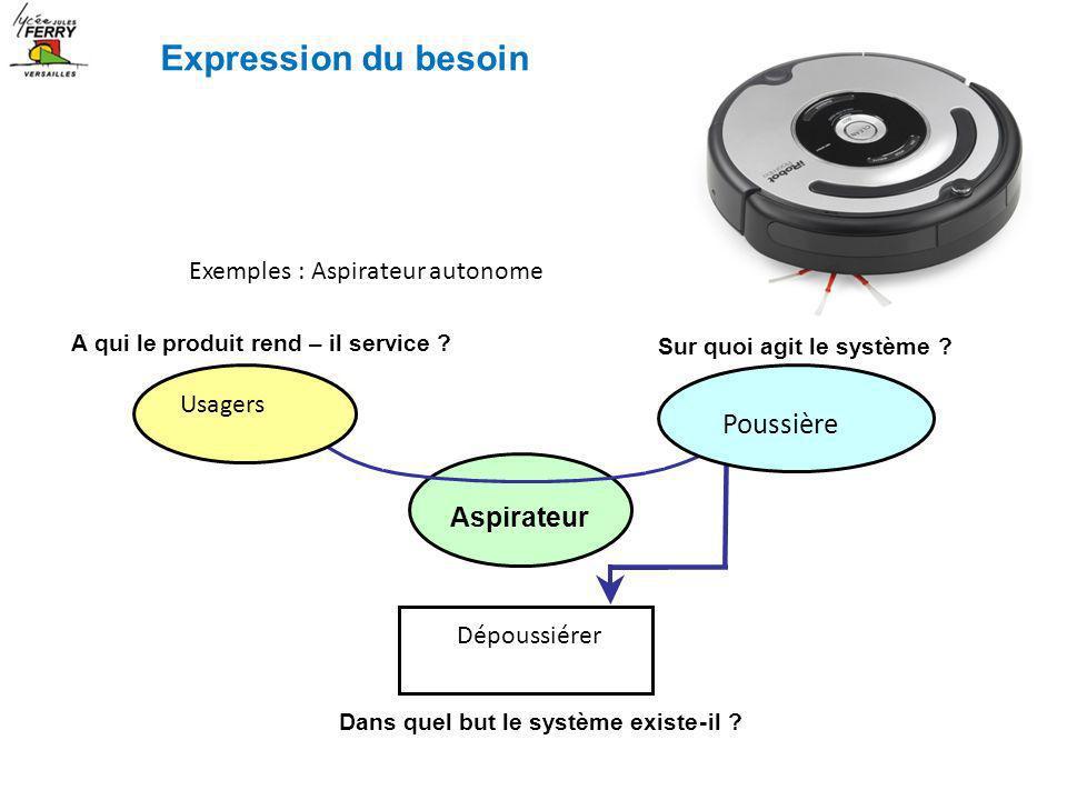 Exemples : Aspirateur autonome A qui le produit rend – il service ? Sur quoi agit le système ? Aspirateur Dans quel but le système existe-il ? Usagers