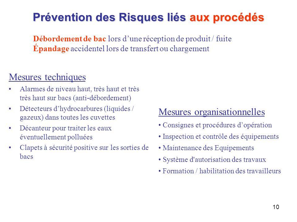 10 Prévention des Risques liés aux procédés Débordement de bac lors dune réception de produit / fuite Épandage accidentel lors de transfert ou chargem