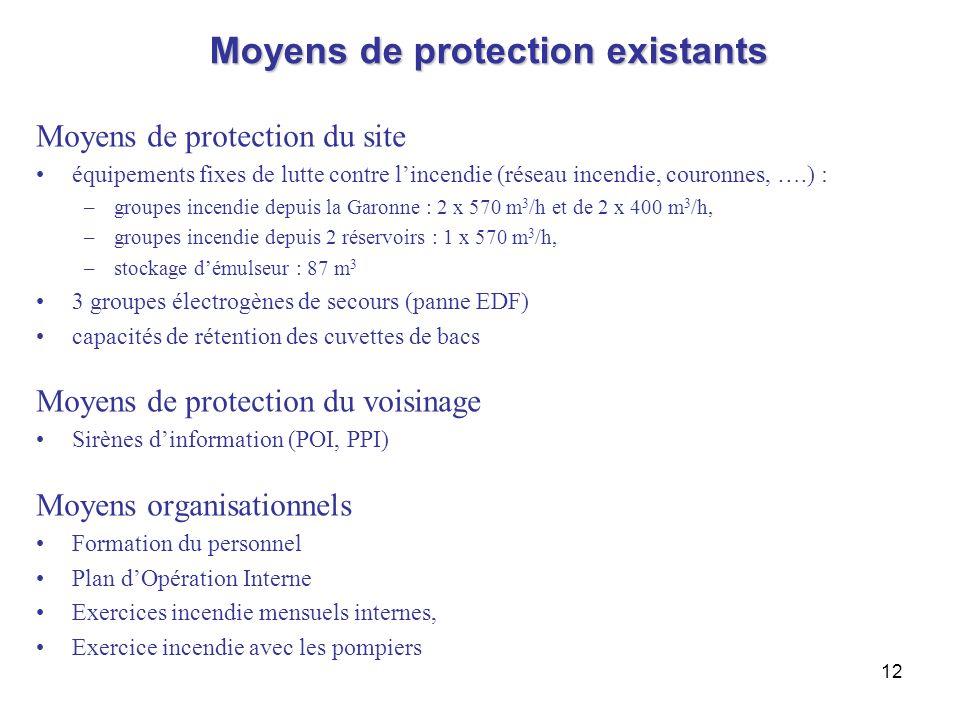 12 Moyens de protection existants Moyens de protection du site équipements fixes de lutte contre lincendie (réseau incendie, couronnes, ….) : –groupes