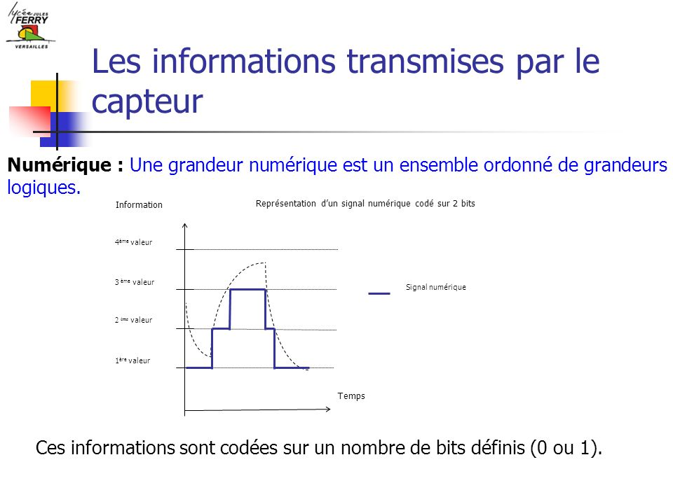 Les informations transmises par le capteur Numérique : Une grandeur numérique est un ensemble ordonné de grandeurs logiques. Ces informations sont cod