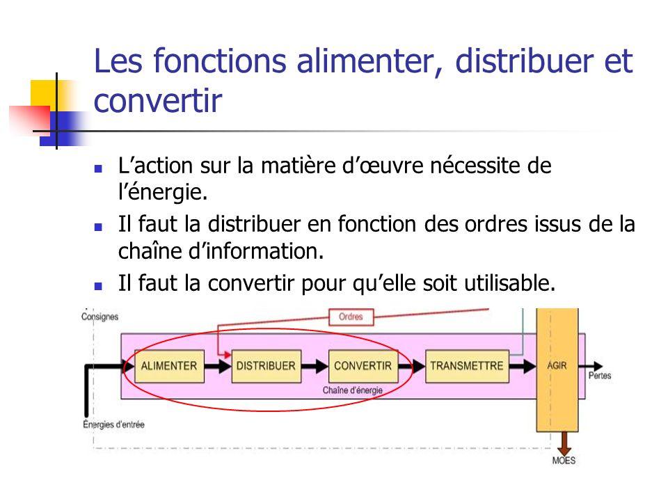 Les fonctions alimenter, distribuer et convertir Laction sur la matière dœuvre nécessite de lénergie. Il faut la distribuer en fonction des ordres iss