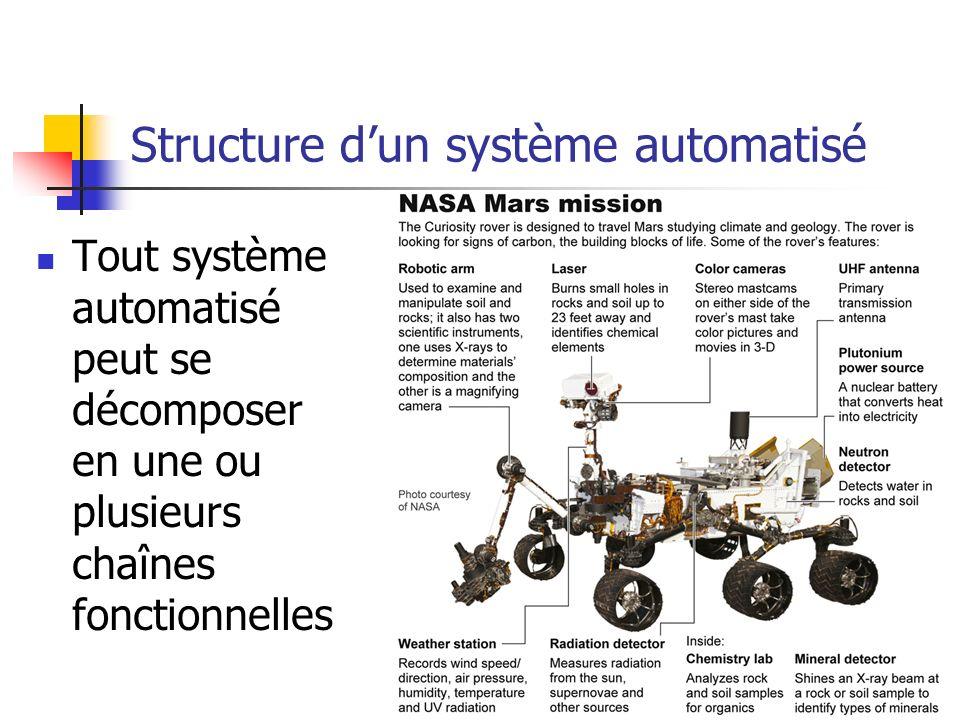 Tout système automatisé peut se décomposer en une ou plusieurs chaînes fonctionnelles