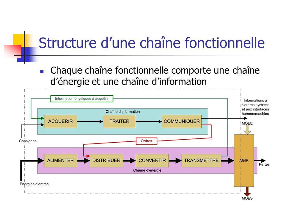 Structure dune chaîne fonctionnelle Chaque chaîne fonctionnelle comporte une chaîne dénergie et une chaîne dinformation