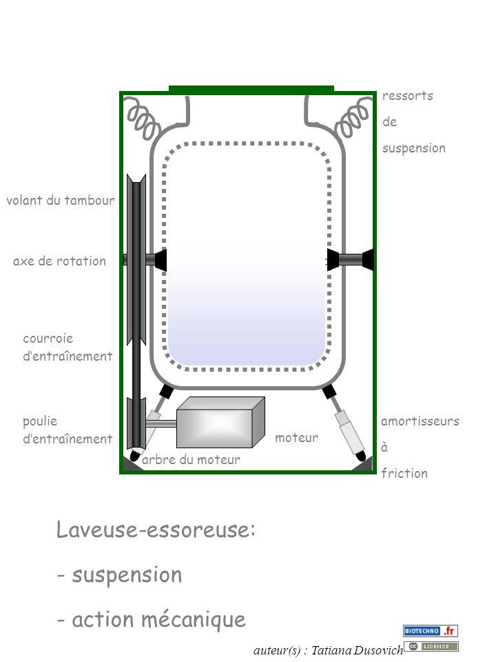 auteur(s) : Tatiana Dusovich Laveuse-essoreuse: - suspension - action mécanique axe de rotation du tambour moteur poulie dentraînement courroie dentraînement arbre du moteur volant du tambour ressorts de suspension amortisseurs à friction