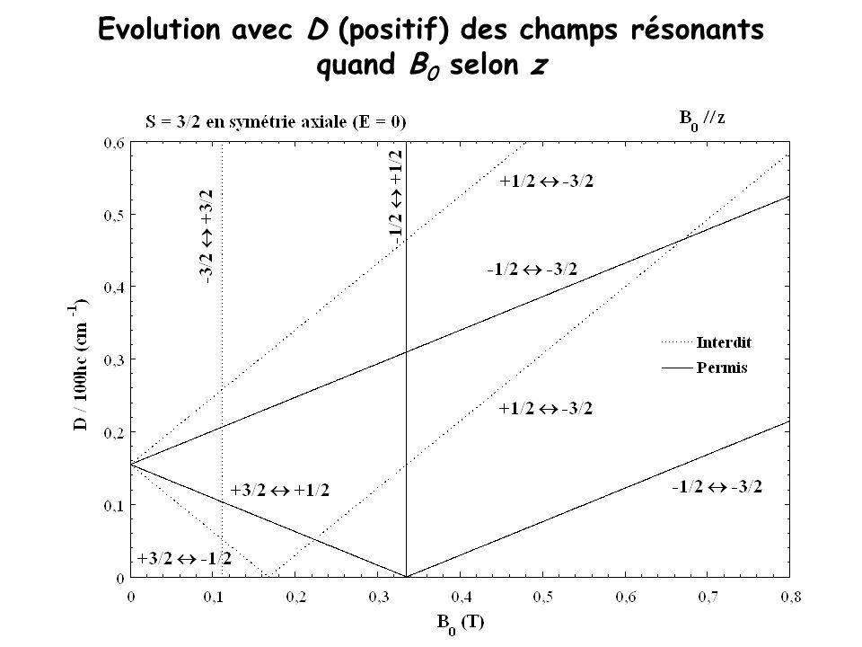 Evolution avec D (positif) des champs résonants quand B 0 selon z