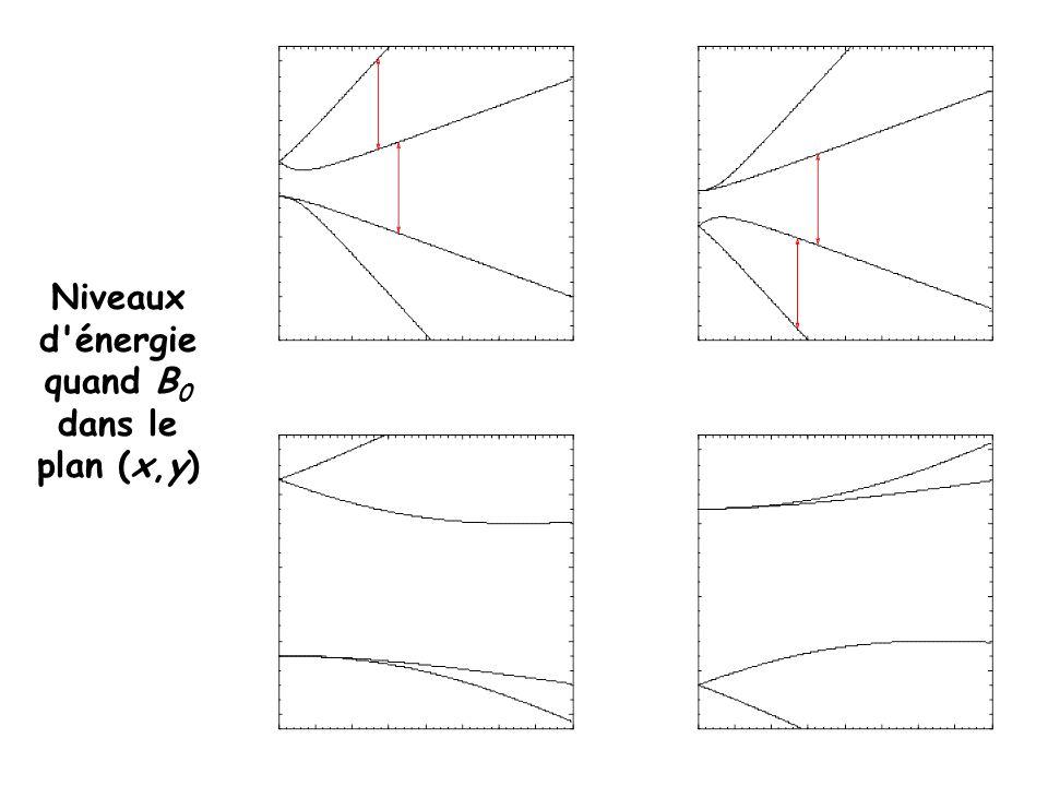 Niveaux d'énergie quand B 0 dans le plan (x,y)