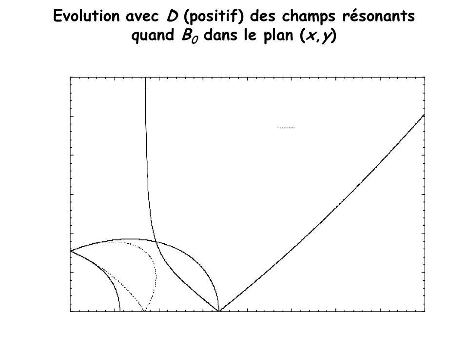 Evolution avec D (positif) des champs résonants quand B 0 dans le plan (x,y)
