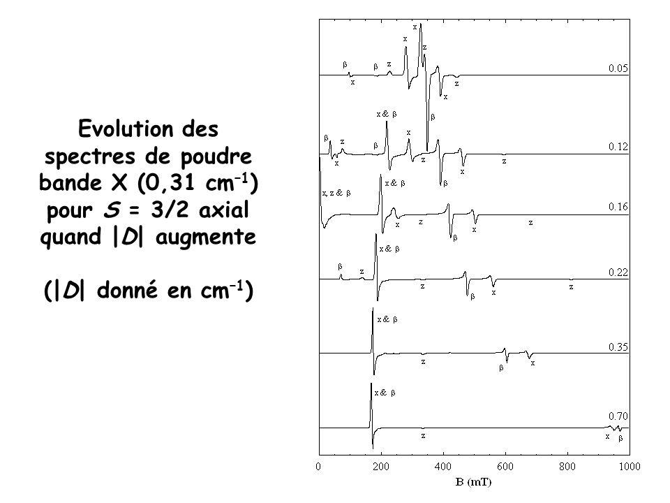 Evolution des spectres de poudre bande X (0,31 cm –1 ) pour S = 3/2 axial quand |D| augmente (|D| donné en cm –1 ) z