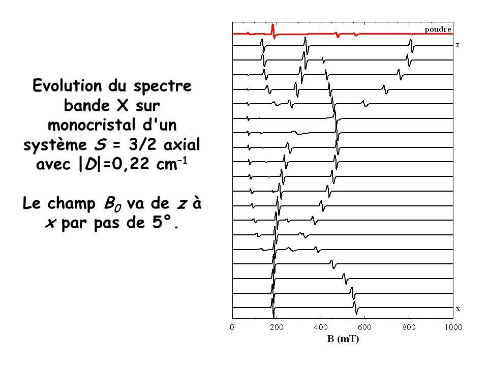 Evolution du spectre bande X sur monocristal d'un système S = 3/2 axial avec |D|=0,22 cm –1 Le champ B 0 va de z à x par pas de 5°.