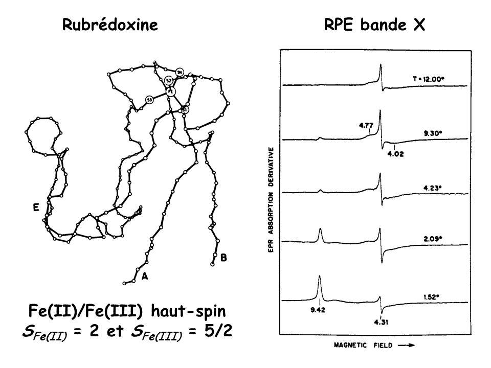 Energie des doublets de Kramers selon la rhombicité (écarts en champ nul)