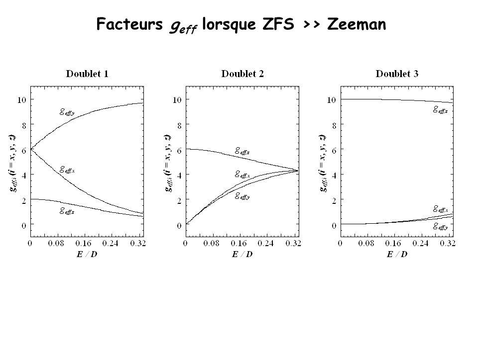 Doublet 1 g eff,x =1,20g eff,y =9,52g eff,z =0,80 E/D = 0,28 Dépendance en température D positif (+1,76 cm -1 ) Rubrédoxine oxydée Doublet 2 g eff,x =4,21g eff,y =3,97g eff,z =4,59 Doublet 3 g eff,x =0,59g eff,y =0,45g eff,z =9,79