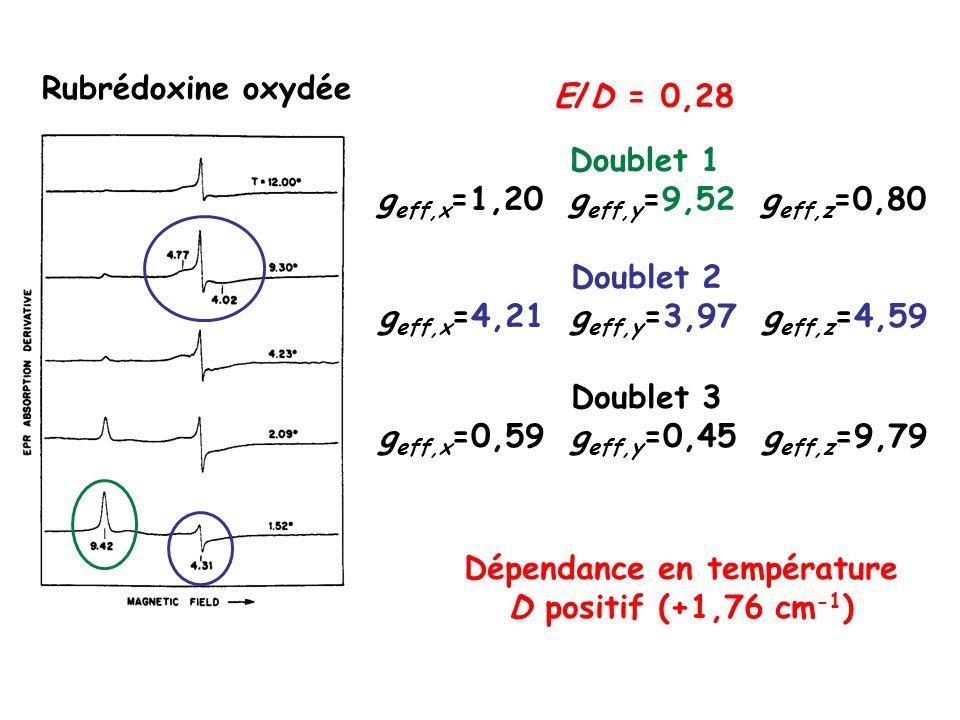 Doublet 1 g eff,x =1,20g eff,y =9,52g eff,z =0,80 E/D = 0,28 Dépendance en température D positif (+1,76 cm -1 ) Rubrédoxine oxydée Doublet 2 g eff,x =