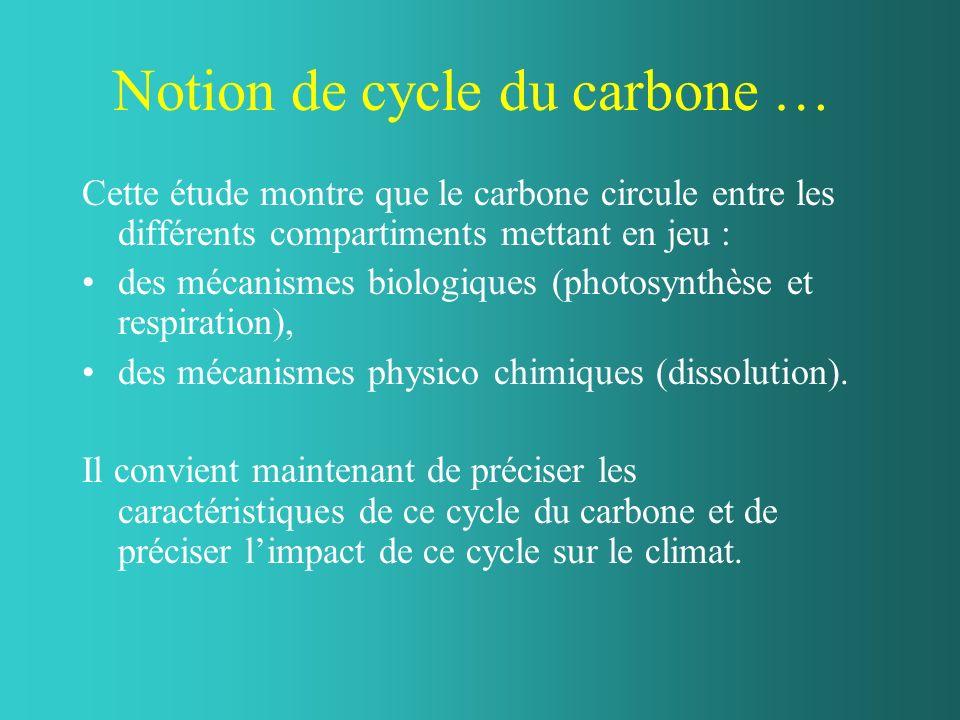 Notion de cycle du carbone … Cette étude montre que le carbone circule entre les différents compartiments mettant en jeu : des mécanismes biologiques