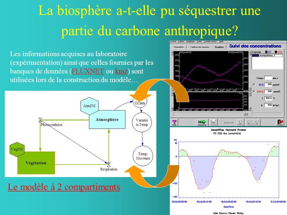 Les informations acquises au laboratoire (expérimentation) ainsi que celles fournies par les banques de données (FLUXNET ou kmz) sont utilisées lors de la construction du modèle…FLUXNETkmz La biosphère a-t-elle pu séquestrer une partie du carbone anthropique.