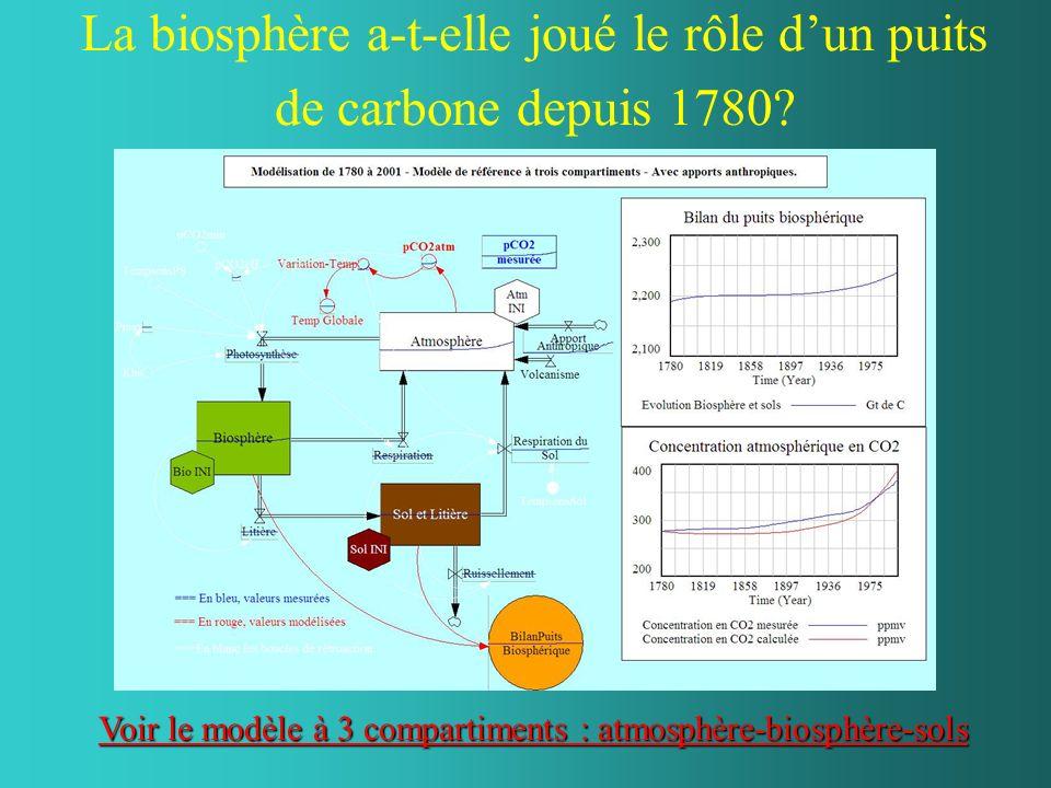 La biosphère a-t-elle joué le rôle dun puits de carbone depuis 1780? Voir le modèle à 3 compartiments : atmosphère-biosphère-sols Voir le modèle à 3 c
