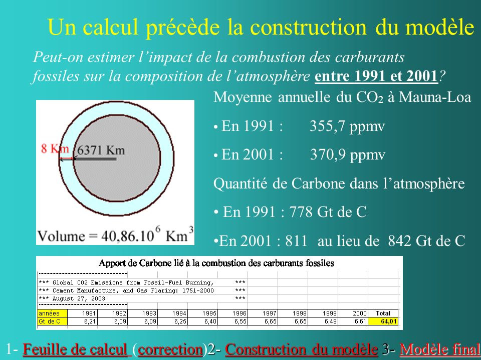 Un calcul précède la construction du modèle 2- Construction du modèle Construction du modèleConstruction du modèle Moyenne annuelle du CO 2 à Mauna-Loa En 1991 : 355,7 ppmv En 2001 : 370,9 ppmv Quantité de Carbone dans latmosphère En 1991 : 778 Gt de C En 2001 : 811 3- Modèle final Modèle finalModèle final Peut-on estimer limpact de la combustion des carburants fossiles sur la composition de latmosphère entre 1991 et 2001.