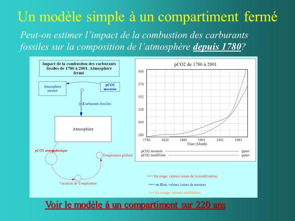 Un modèle simple à un compartiment fermé Peut-on estimer limpact de la combustion des carburants fossiles sur la composition de latmosphère depuis 1780.