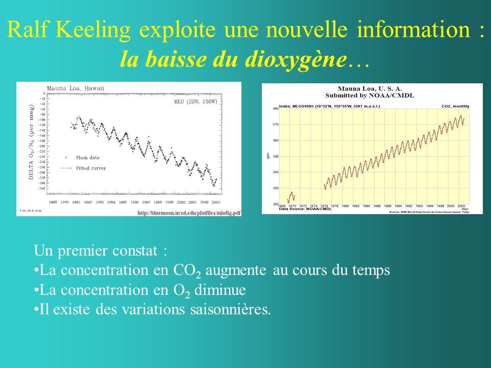 Ralf Keeling exploite une nouvelle information : la baisse du dioxygène… Un premier constat : La concentration en CO 2 augmente au cours du temps La concentration en O 2 diminue Il existe des variations saisonnières.