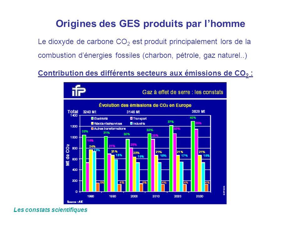 Origines des GES produits par lhomme Le dioxyde de carbone CO 2 est produit principalement lors de la combustion dénergies fossiles (charbon, pétrole,