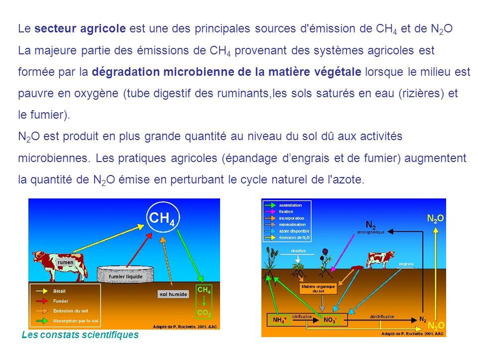 Le secteur agricole est une des principales sources d'émission de CH 4 et de N 2 O La majeure partie des émissions de CH 4 provenant des systèmes agri