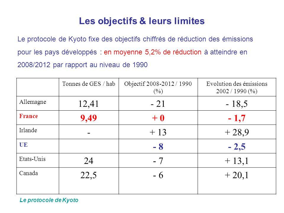 Les objectifs & leurs limites Le protocole de Kyoto fixe des objectifs chiffrés de réduction des émissions pour les pays développés : en moyenne 5,2%