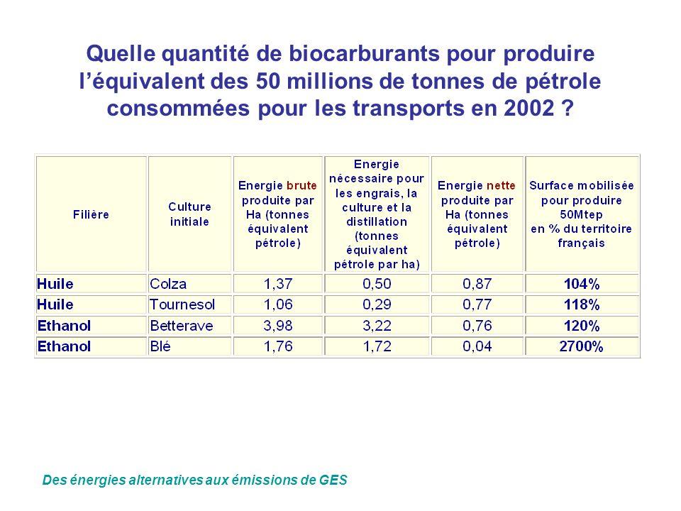 Quelle quantité de biocarburants pour produire léquivalent des 50 millions de tonnes de pétrole consommées pour les transports en 2002 ? Des énergies