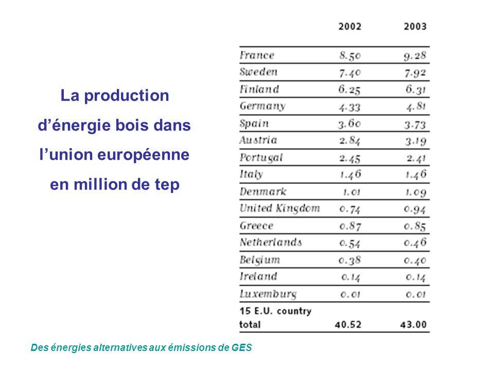 La production dénergie bois dans lunion européenne en million de tep Des énergies alternatives aux émissions de GES