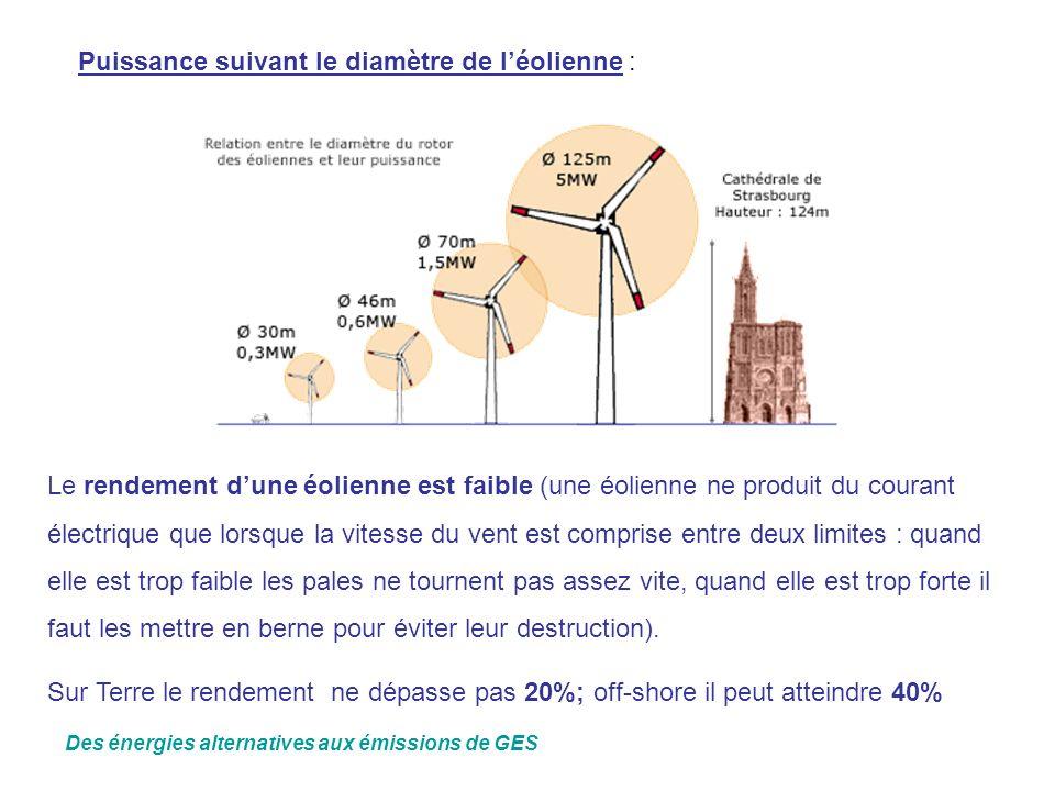 Puissance suivant le diamètre de léolienne : Le rendement dune éolienne est faible (une éolienne ne produit du courant électrique que lorsque la vites