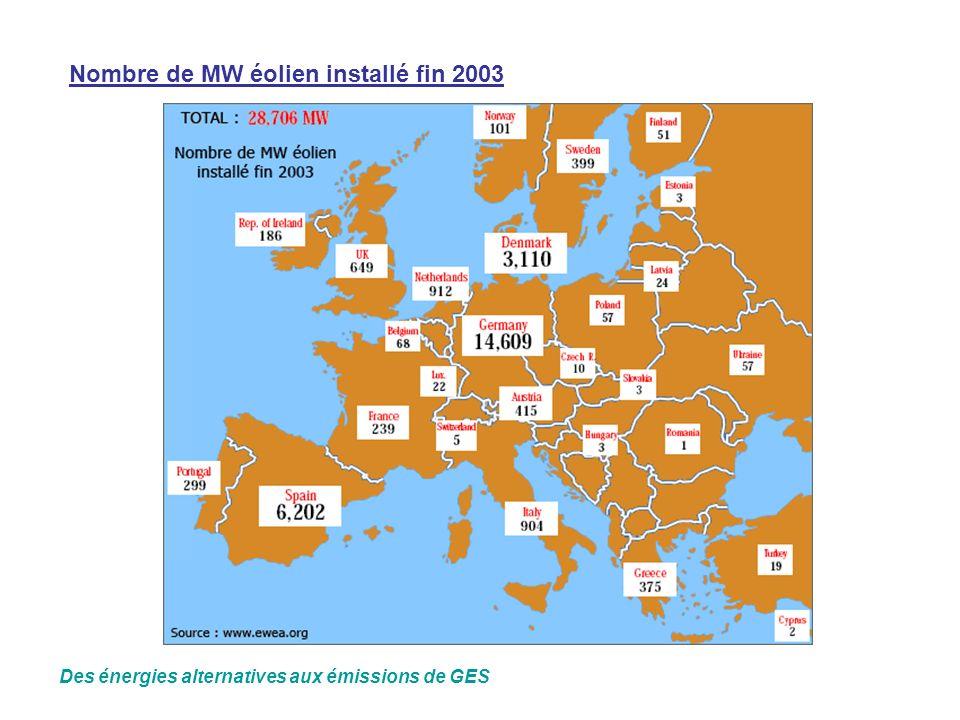 Nombre de MW éolien installé fin 2003 Des énergies alternatives aux émissions de GES