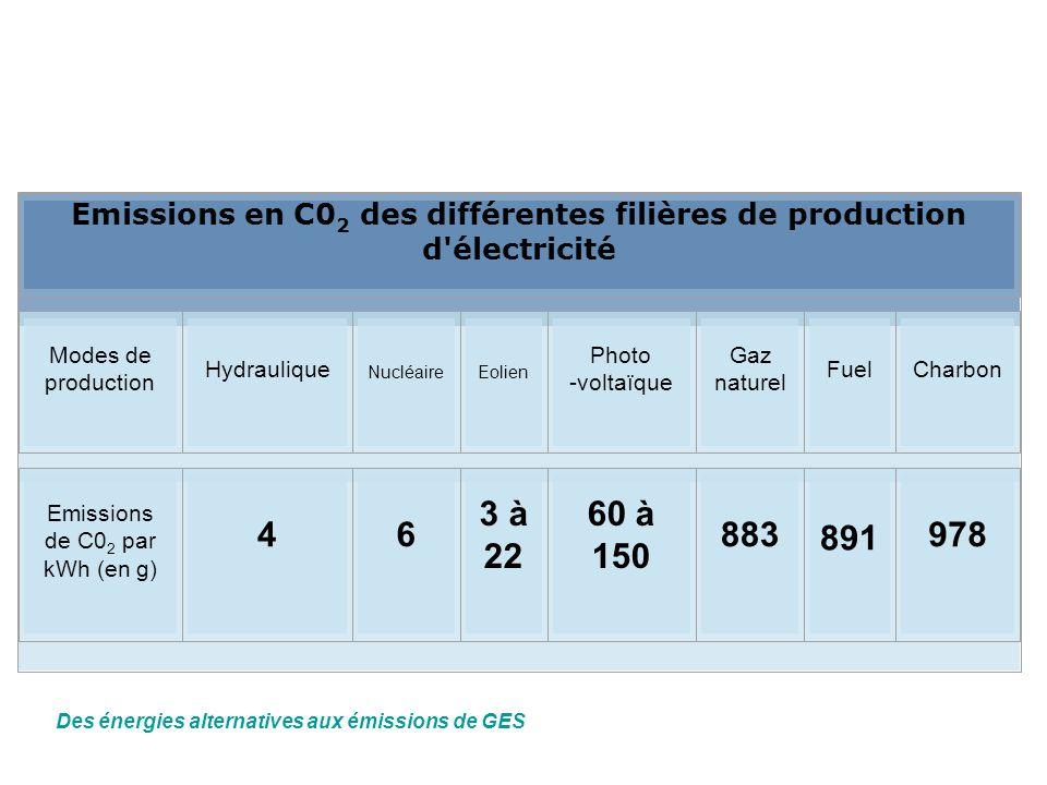 Emissions en C0 2 des différentes filières de production d'électricité Modes de production Hydraulique NucléaireEolien Photo -voltaïque Gaz naturel Fu