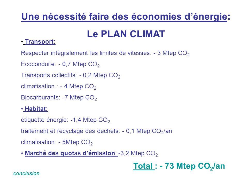 Une nécessité faire des économies dénergie: Le PLAN CLIMAT Transport: Respecter intégralement les limites de vitesses: - 3 Mtep CO 2 Écoconduite: - 0,