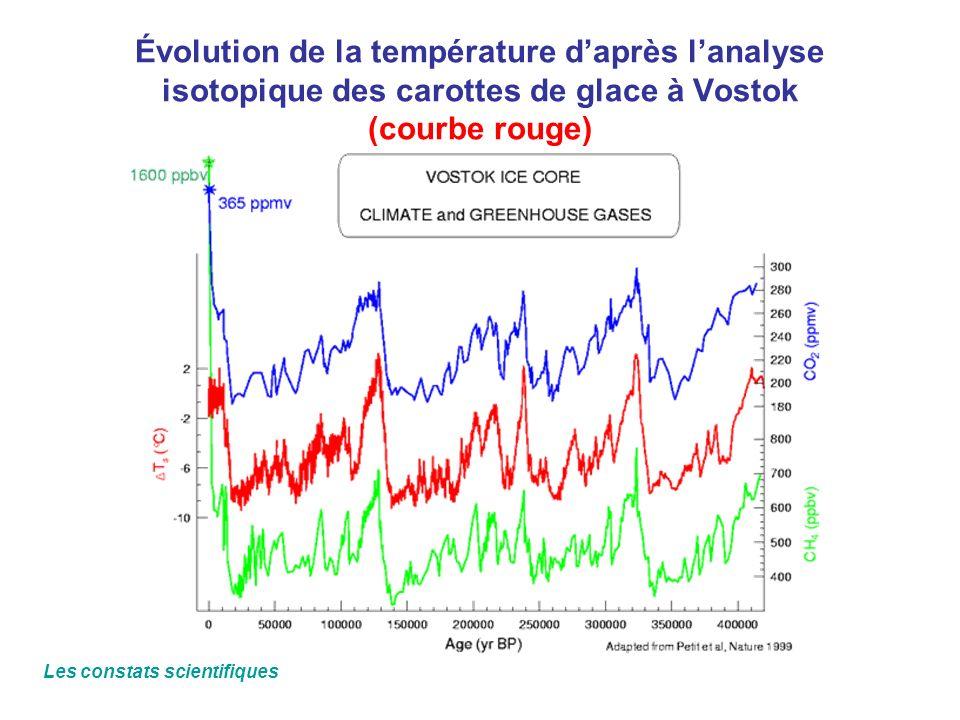 Évolution de la température daprès lanalyse isotopique des carottes de glace à Vostok (courbe rouge) Les constats scientifiques