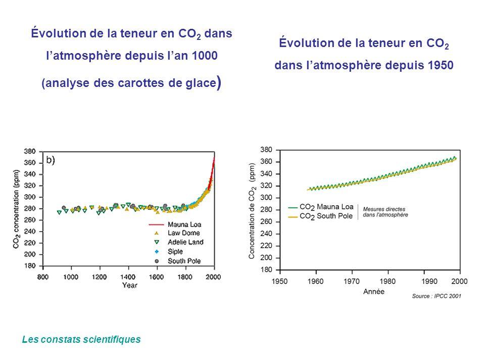 Évolution de la teneur en CO 2 dans latmosphère depuis lan 1000 (analyse des carottes de glace ) Évolution de la teneur en CO 2 dans latmosphère depui