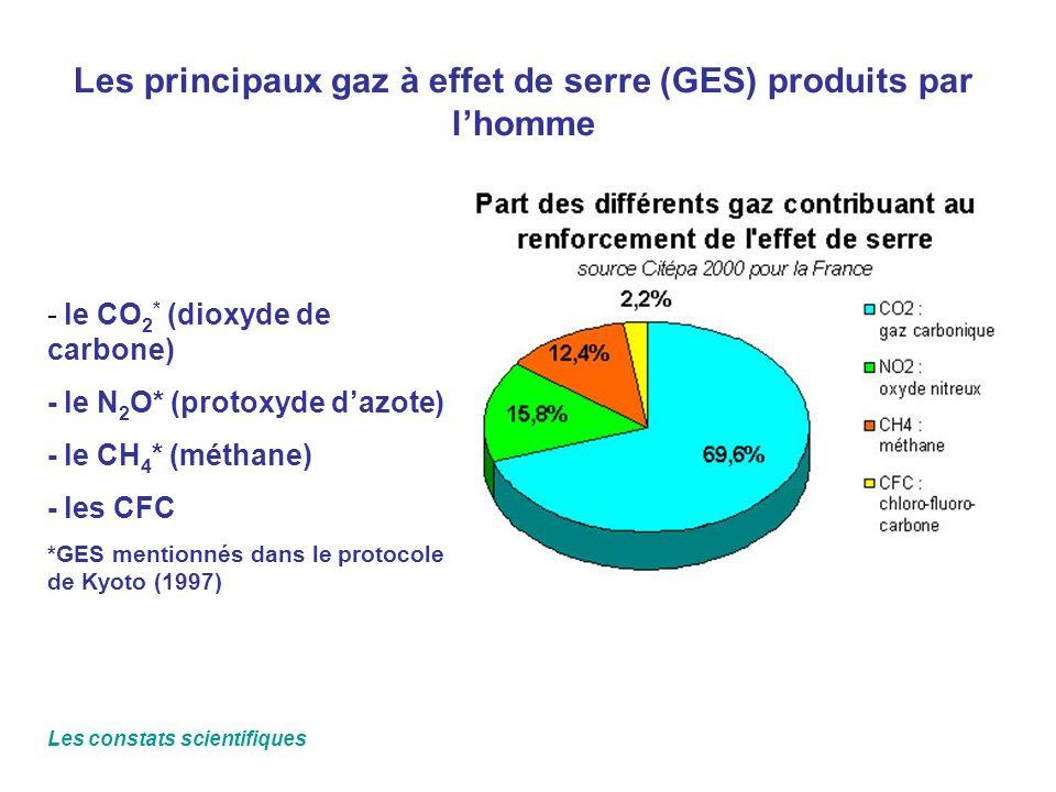 Les principaux gaz à effet de serre (GES) produits par lhomme - le CO 2 * (dioxyde de carbone) - le N 2 O* (protoxyde dazote) - le CH 4 * (méthane) -