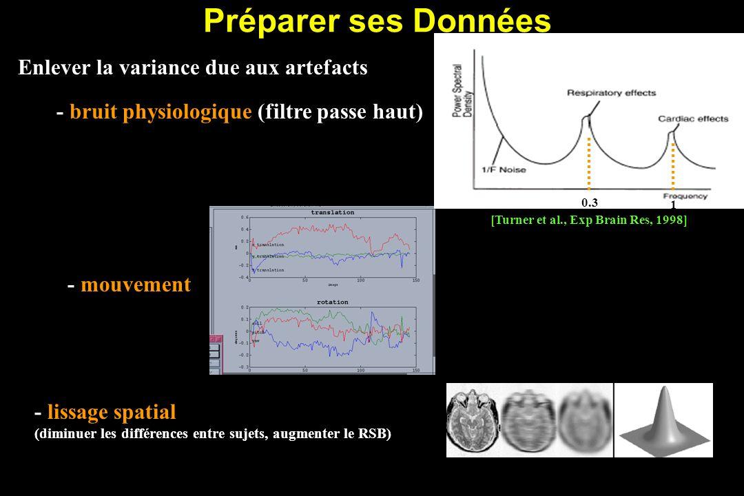Préparer ses Données Enlever la variance due aux artefacts - lissage spatial (diminuer les différences entre sujets, augmenter le RSB) - mouvement- bruit physiologique (filtre passe haut) [Turner et al., Exp Brain Res, 1998] 0.3 1