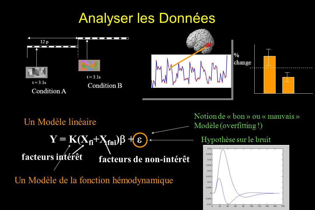 Analyser les Données t = 3.1s 12 p Condition A Condition B Hypothèse sur le bruit Notion de « bon » ou « mauvais » Modèle (overfitting !) facteurs intérêt facteurs de non-intérêt Y = K(X fi +X fni ) + Un Modèle linéaire Un Modèle de la fonction hémodynamique Visual cortex Motor cortex Logothetis &Wandell 04 % change