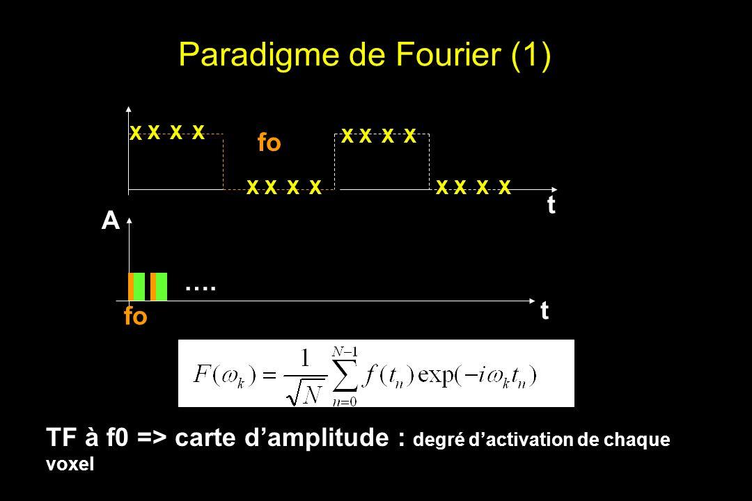 Paradigme de Fourier (1) fo X XXX t A ….