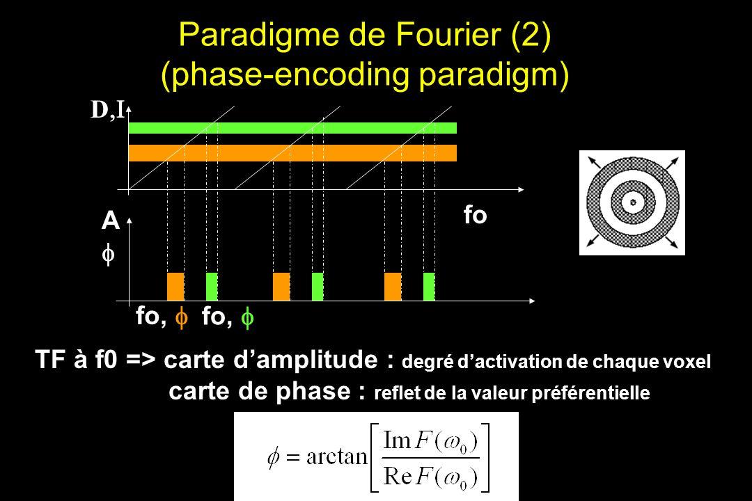Paradigme de Fourier (2) (phase-encoding paradigm) fo, D A fo TF à f0 => carte damplitude : degré dactivation de chaque voxel carte de phase : reflet de la valeur préférentielle