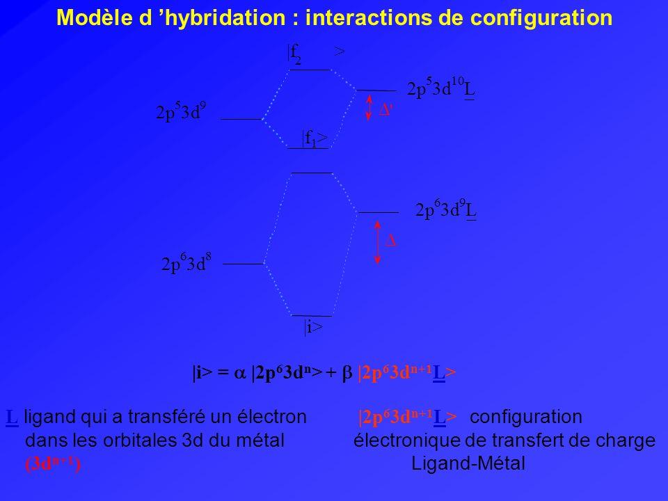 Modèle d hybridation : interactions de configuration 2p 5 3d 10 L _  f 1 >  f 2 > ' 2p 5 3d 9 2p 6 3d 8 2p 6 3d 9 L _  i>  i> =  2p 6 3d n > +  2p 6 3